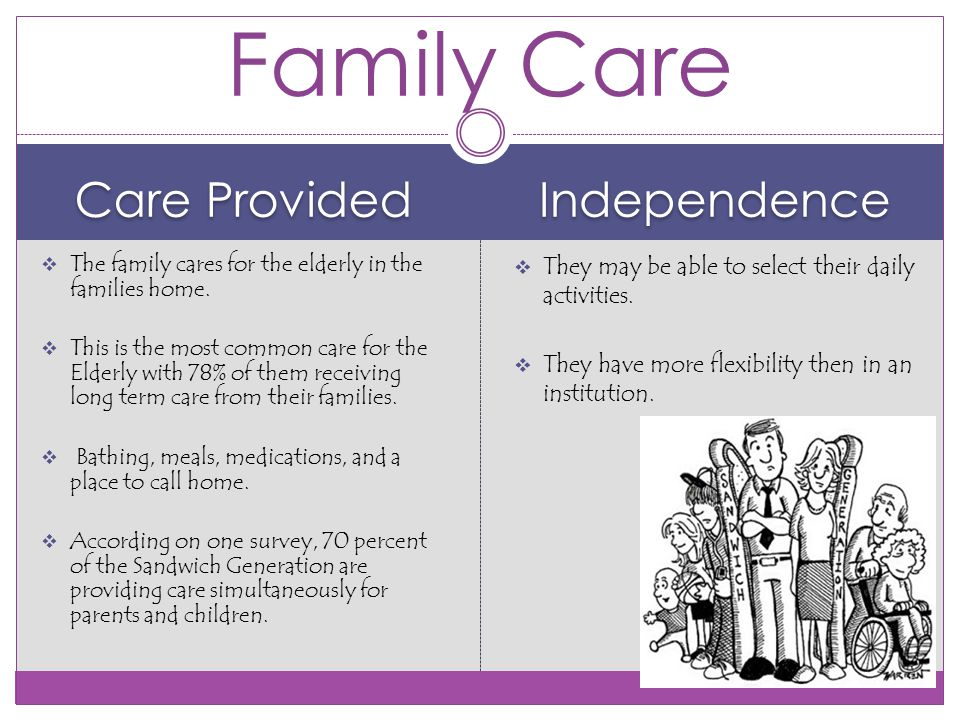 Care Provided Independence  The family cares for the elderly in the families home.