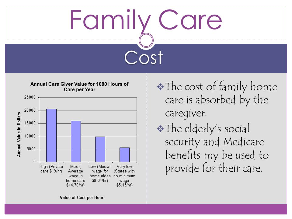 Cost Family Care  The cost of family home care is absorbed by the caregiver.