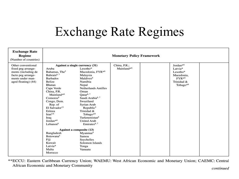 Exchange Rate Regimes Central Bank