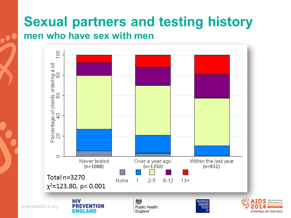 Sexual partners and testing history men who have sex with men Total n=3270 χ 2 =123.80, p< (n=1088) (n=1350)(n=832)