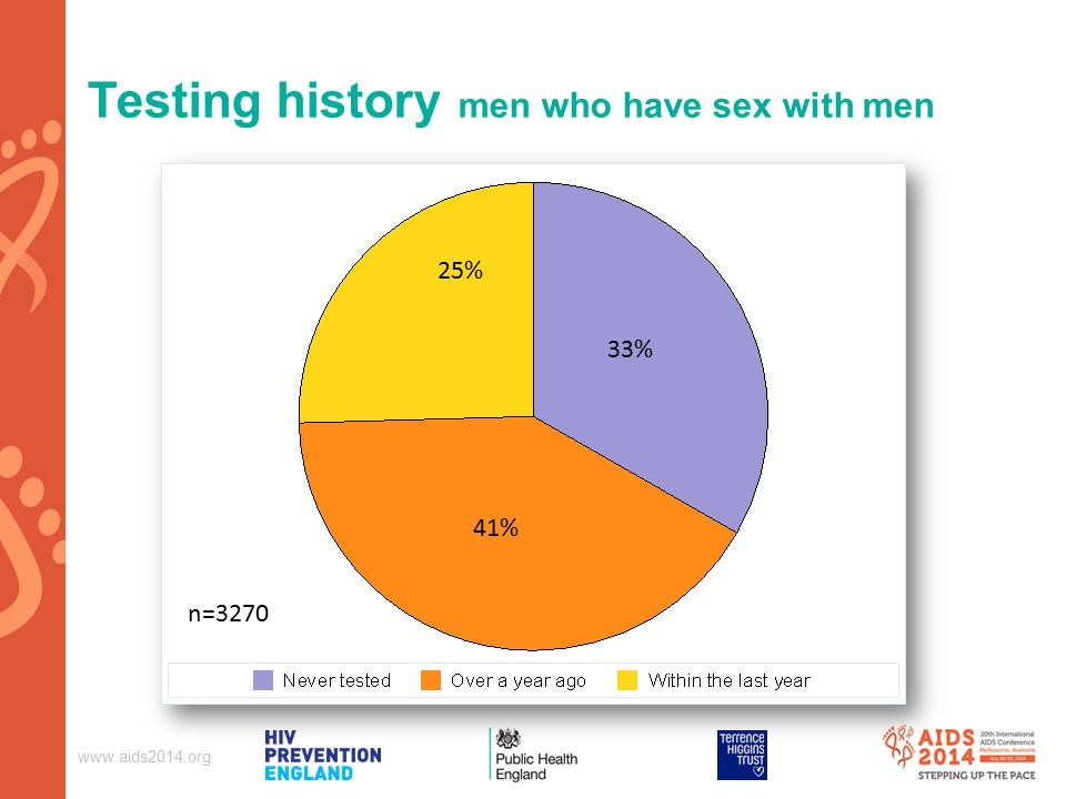 Testing history men who have sex with men n= % 41% 25%