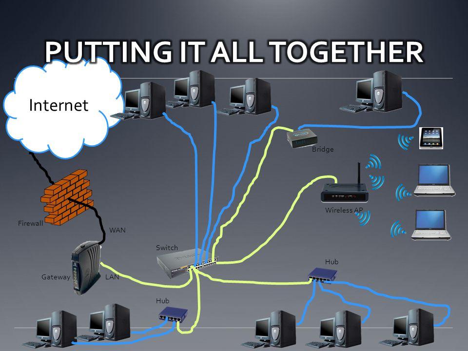 hub switch router bridge gateway firewall wireless ap ppt download