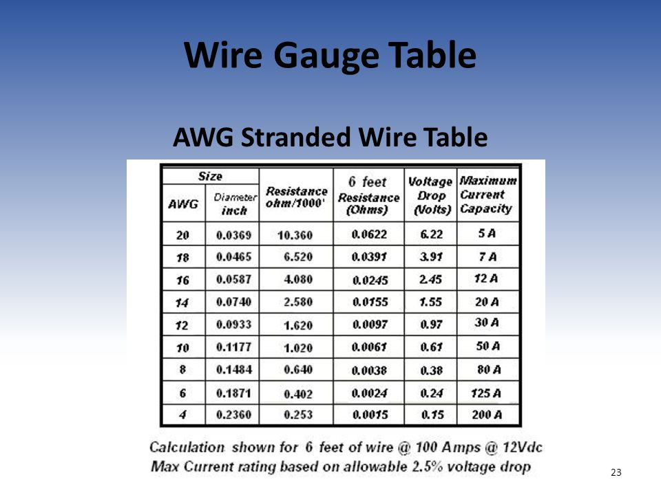 Team 358 hauppauge high school electrical workshop october first 23 wire gauge table awg stranded wire table 23 greentooth Choice Image