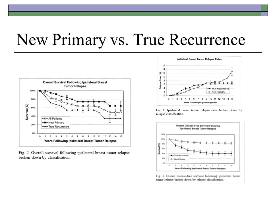 New Primary vs. True Recurrence