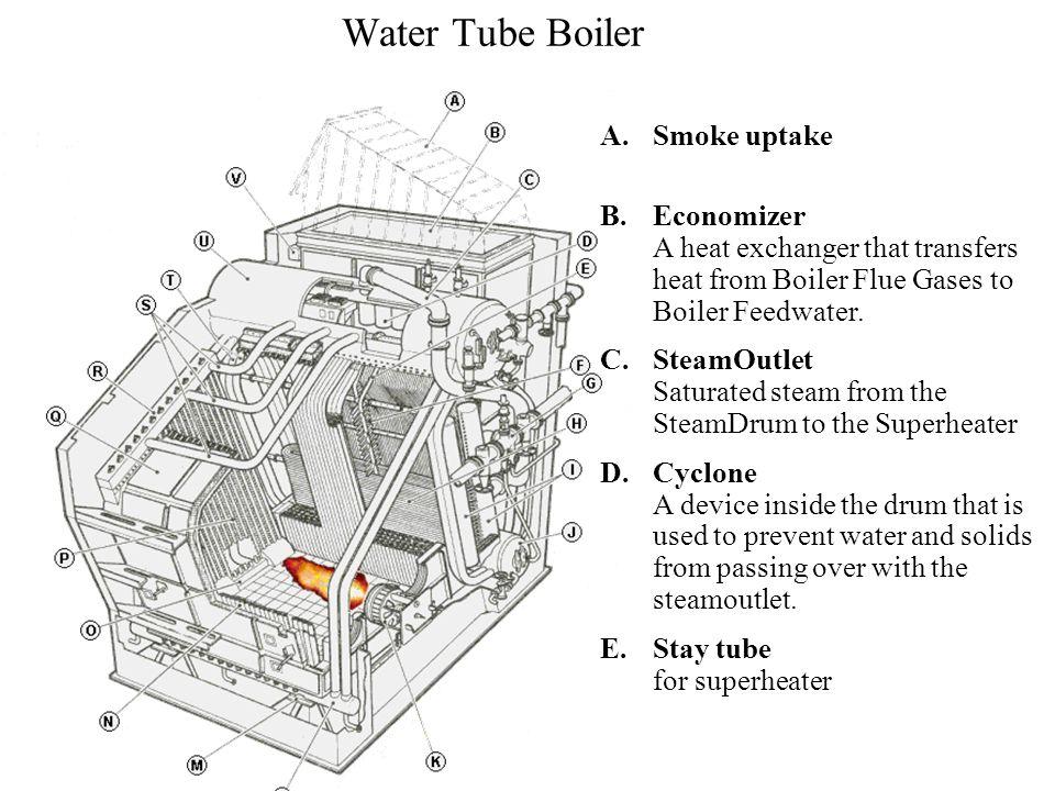 MEL 725: Power Plant Steam Generators P M V Subbarao Professor ...