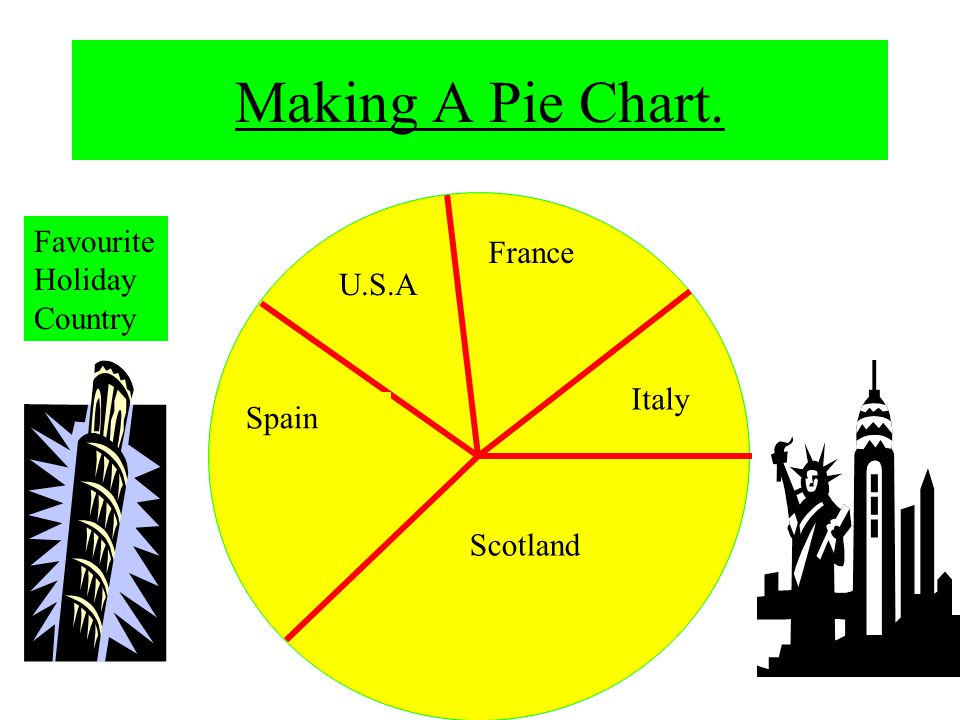 Making A Pie Chart Favourite Holiday Country Italy France Usa