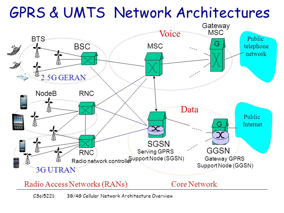Strange Csci5221 3G 4G Cellular Network Architecture Overview 1 Cellular Wiring Cloud Pimpapsuggs Outletorg