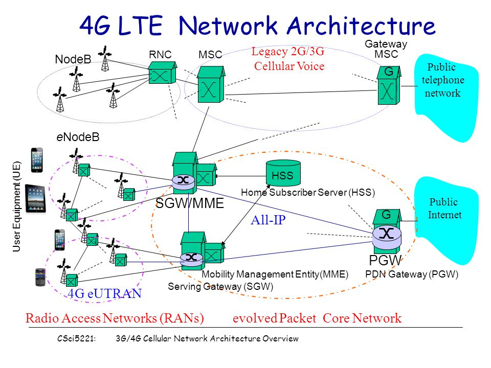Surprising Csci5221 3G 4G Cellular Network Architecture Overview 1 Cellular Wiring Cloud Pimpapsuggs Outletorg