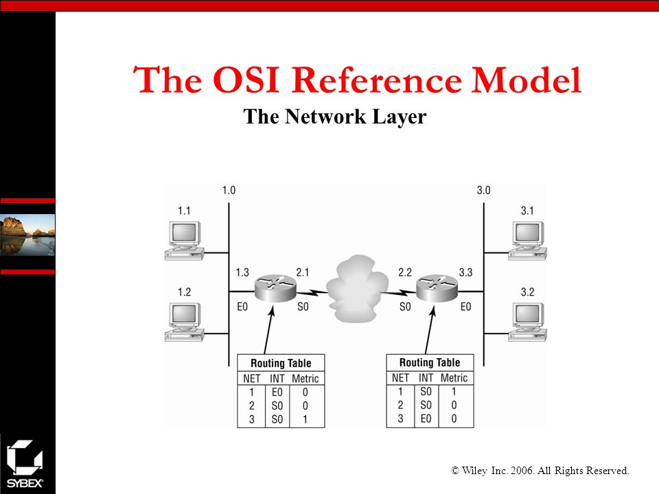© Wiley Inc All Rights Reserved. The OSI Reference Model The Network Layer