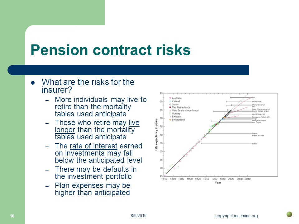 8/9/2015copyright macminn.org 10 Pension contract risks What are the risks for the insurer.