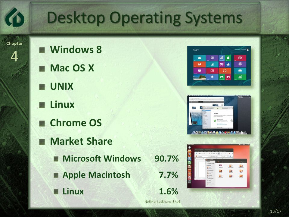 Chapter4 13/17 Desktop Operating Systems Windows 8 Mac OS X UNIX Linux Chrome OS Market Share Microsoft Windows90.7% Apple Macintosh 7.7% Linux 1.6% NetMarketShare 3/14
