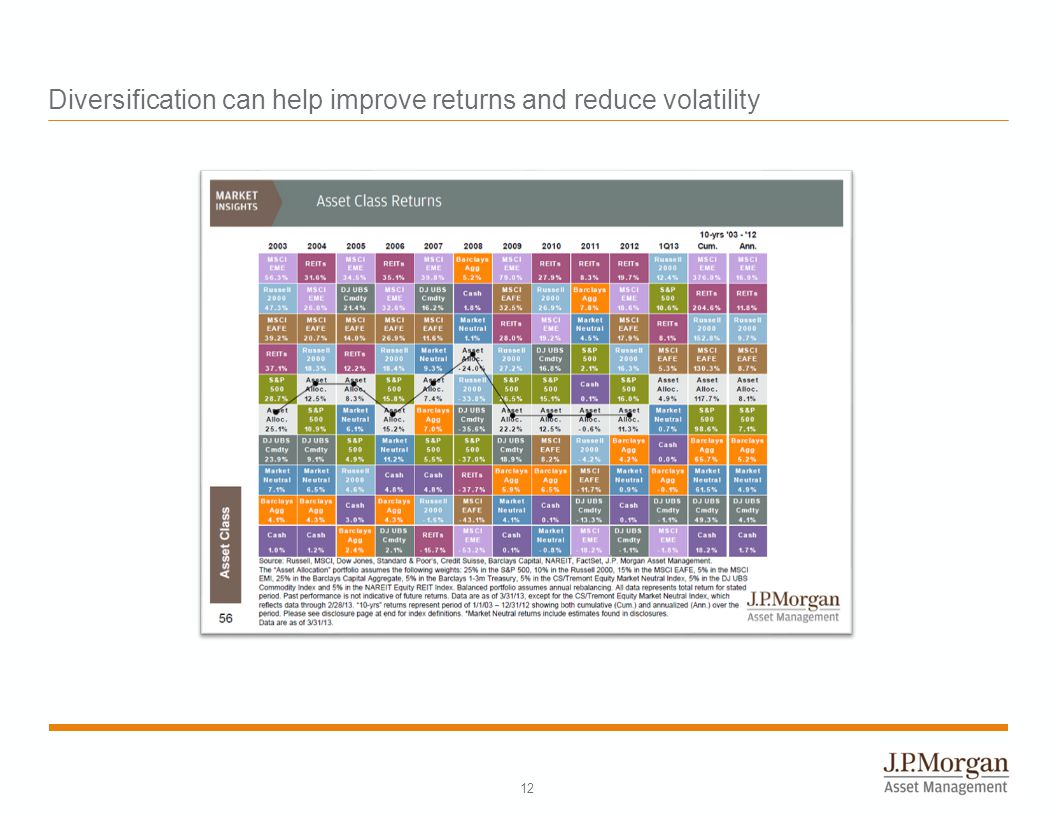 Diversification can help improve returns and reduce volatility 12