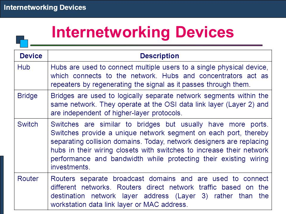 Internetworking Devices DeviceDescription HubHubs are used to connect multiple users to a single physical device, which connects to the network.