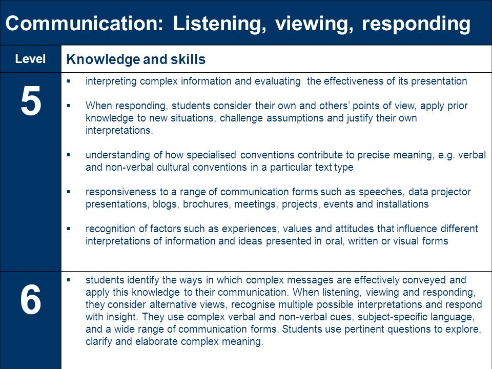 Communication: Listening, viewing, responding Level Knowledge and skills 5  interpreting complex information and evaluating the effectiveness of its presentation  When responding, students consider their own and others' points of view, apply prior knowledge to new situations, challenge assumptions and justify their own interpretations.