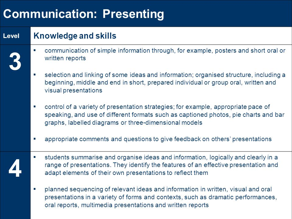 Communication: Presenting Level Knowledge and skills 3  communication of simple information through, for example, posters and short oral or written reports  selection and linking of some ideas and information; organised structure, including a beginning, middle and end in short, prepared individual or group oral, written and visual presentations  control of a variety of presentation strategies; for example, appropriate pace of speaking, and use of different formats such as captioned photos, pie charts and bar graphs, labelled diagrams or three-dimensional models  appropriate comments and questions to give feedback on others' presentations 4  students summarise and organise ideas and information, logically and clearly in a range of presentations.