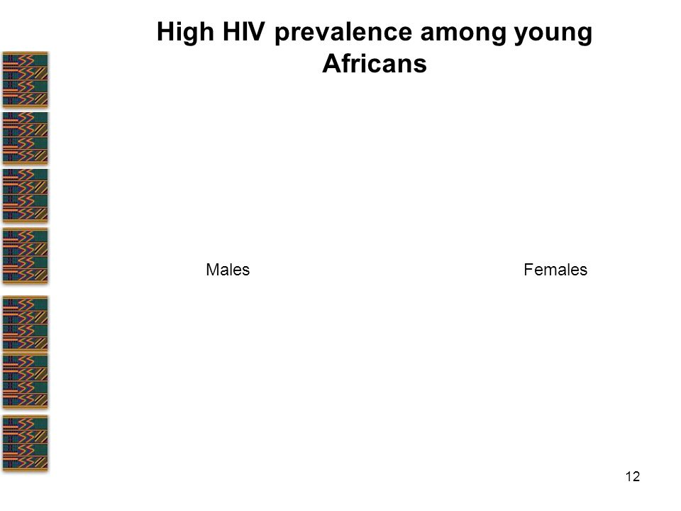 12 High HIV prevalence among young Africans MalesFemales