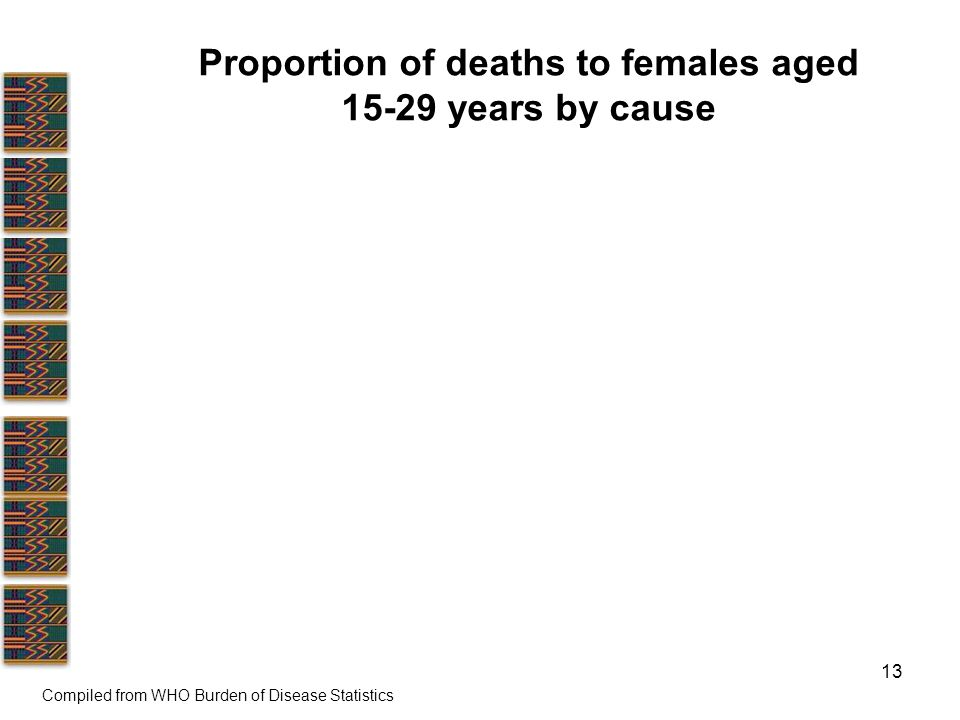 13 Proportion of deaths to females aged years by cause Compiled from WHO Burden of Disease Statistics