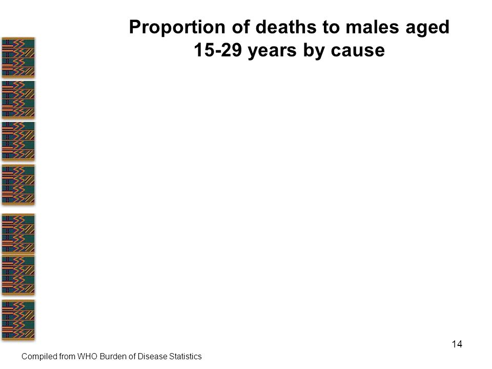 14 Proportion of deaths to males aged years by cause Compiled from WHO Burden of Disease Statistics