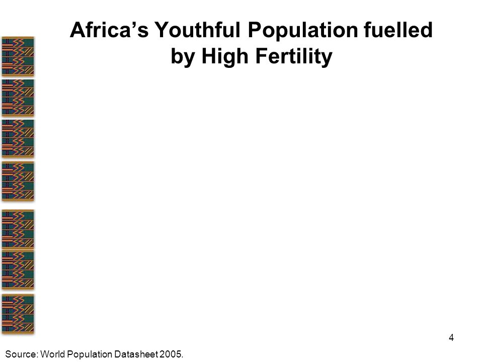 4 Africa's Youthful Population fuelled by High Fertility Source: World Population Datasheet 2005.