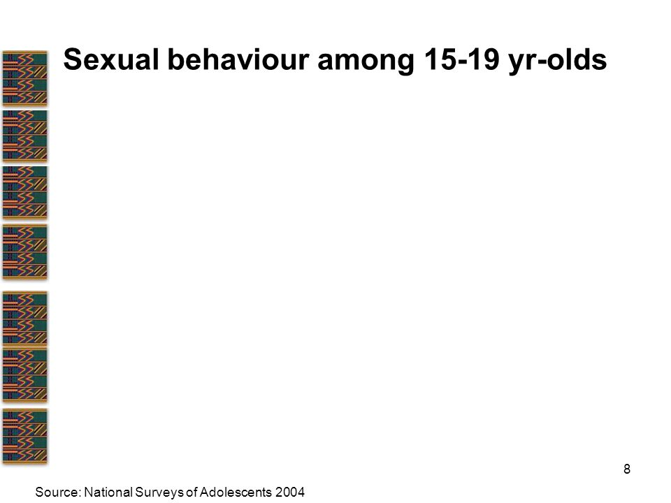 8 Sexual behaviour among yr-olds Source: National Surveys of Adolescents 2004