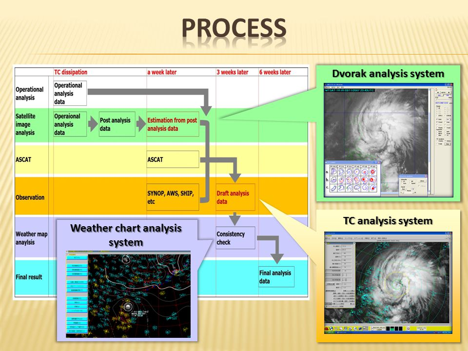 Dvorak analysis system TC analysis system Weather chart analysis system