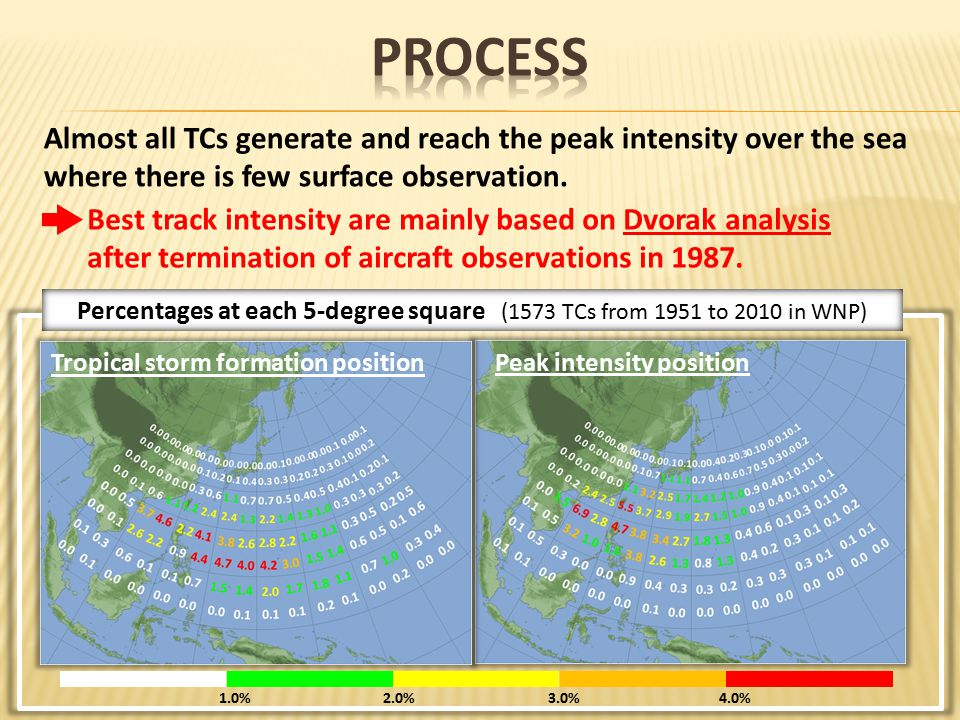 Almost all TCs generate and reach the peak intensity over the sea where there is few surface observation.