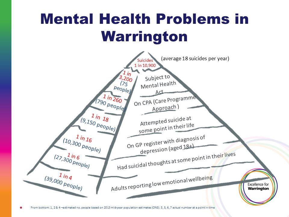 Mental Health Problems in Warrington From bottom: 1, 2 & 4 –estimated no.