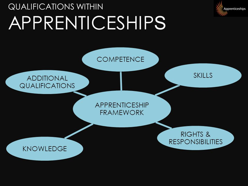 QUALIFICATIONS WITHIN APPRENTICESHIP S APPRENTICESHIP FRAMEWORK COMPETENCESKILLS RIGHTS & RESPONSIBILITIES KNOWLEDGE ADDITIONAL QUALIFICATIONS
