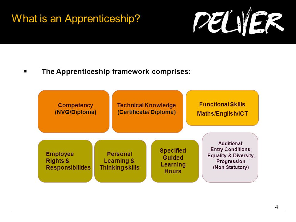 4 What is an Apprenticeship.