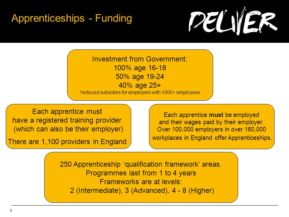 5 Apprenticeships - Funding Investment from Government: 100% age % age % age 25+ *reduced subsidies for employers with employees Each apprentice must be employed and their wages paid by their employer.