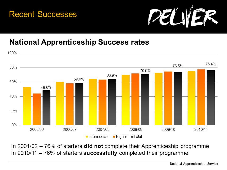 Recent Successes National Apprenticeship Service In 2001/02 – 76% of starters did not complete their Apprenticeship programme In 2010/11 – 76% of starters successfully completed their programme National Apprenticeship Success rates