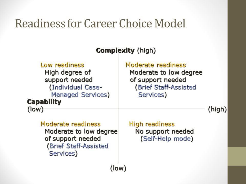 Readiness for Career Choice Model Complexity (high) Complexity (high) Low readiness Moderate readiness Low readiness Moderate readiness High degree of Moderate to low degree High degree of Moderate to low degree support needed of support needed support needed of support needed (Individual Case- (Brief Staff-Assisted (Individual Case- (Brief Staff-Assisted Managed Services) Services) Managed Services) Services) Capability Capability (low) (high) (low) (high) Moderate readiness High readiness Moderate readiness High readiness Moderate to low degree No support needed Moderate to low degree No support needed of support needed (Self-Help mode) of support needed (Self-Help mode) (Brief Staff-Assisted (Brief Staff-Assisted Services) Services) (low) (low)