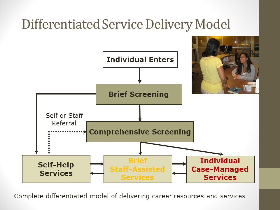 Differentiated Service Delivery Model Comprehensive Screening Individual Enters Self-Help Services Brief Staff-Assisted Services Individual Case-Managed Services Self or Staff Referral Brief Screening Complete differentiated model of delivering career resources and services