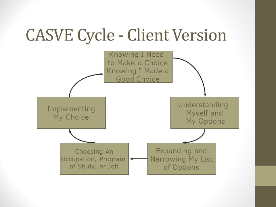 CASVE Cycle - Client Version Knowing I Need to Make a Choice Knowing I Made a Good Choice Understanding Myself and My Options Implementing My Choice Expanding and Narrowing My List of Options Choosing An Occupation, Program of Study, or Job