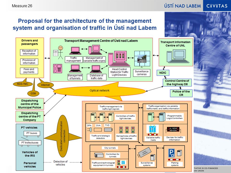 Measure 26 Proposal for the architecture of the management system and organisation of traffic in Ústí nad Labem
