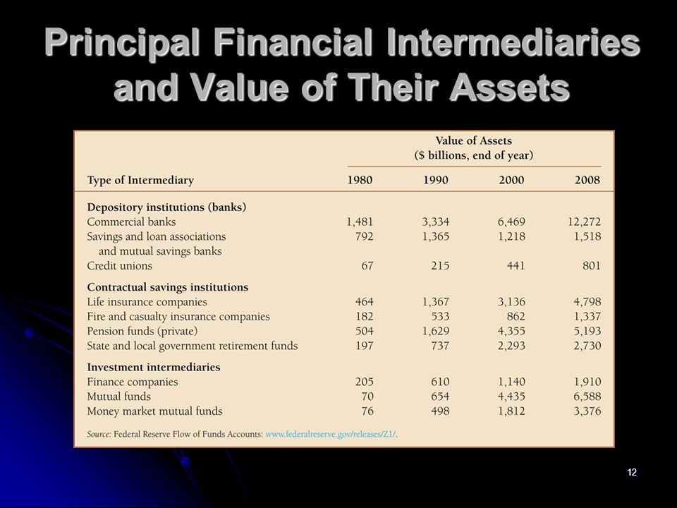 12 Principal Financial Intermediaries and Value of Their Assets