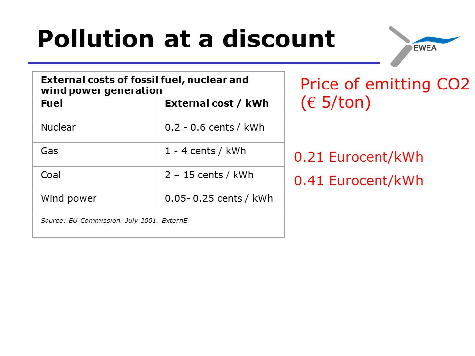 Pollution at a discount External costs of fossil fuel, nuclear and wind power generation FuelExternal cost / kWh Nuclear cents / kWh Gas1 - 4 cents / kWh Coal2 – 15 cents / kWh Wind power cents / kWh Source: EU Commission, July 2001, ExternE Price of emitting CO2 ( € 5/ton) 0.21 Eurocent/kWh 0.41 Eurocent/kWh
