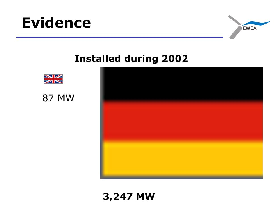Evidence Installed during ,247 MW 87 MW