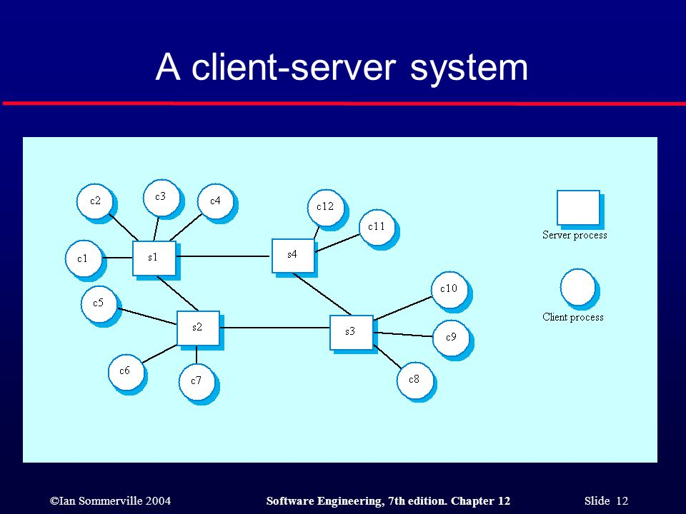 ©Ian Sommerville 2004Software Engineering, 7th edition. Chapter 12 Slide 12 A client-server system