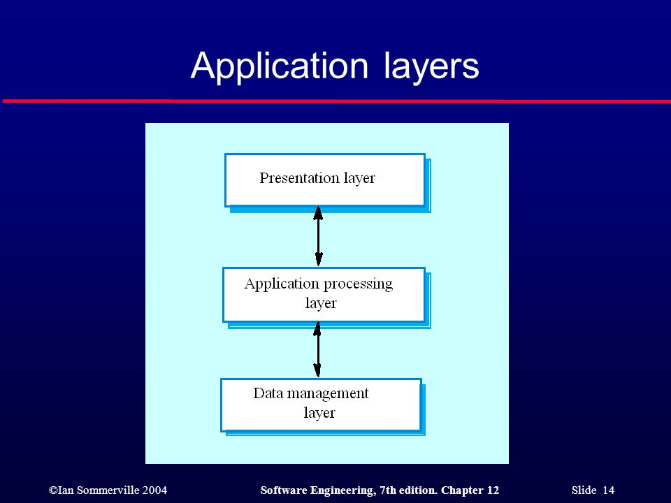 ©Ian Sommerville 2004Software Engineering, 7th edition. Chapter 12 Slide 14 Application layers