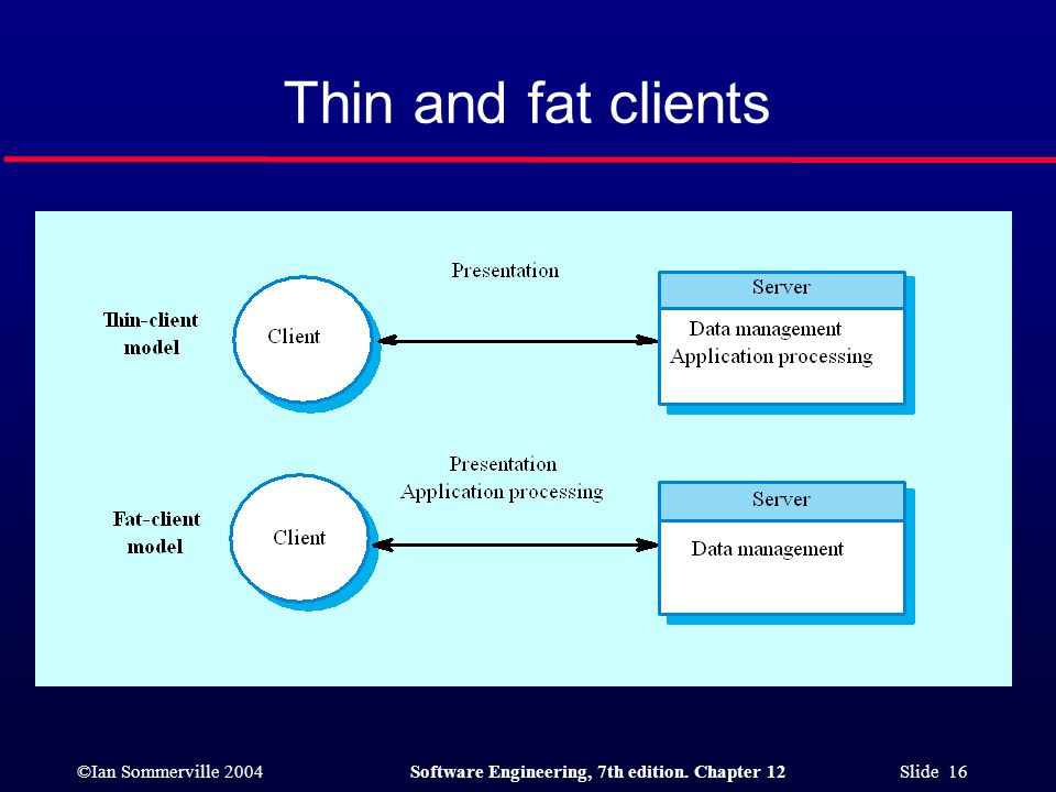 ©Ian Sommerville 2004Software Engineering, 7th edition. Chapter 12 Slide 16 Thin and fat clients