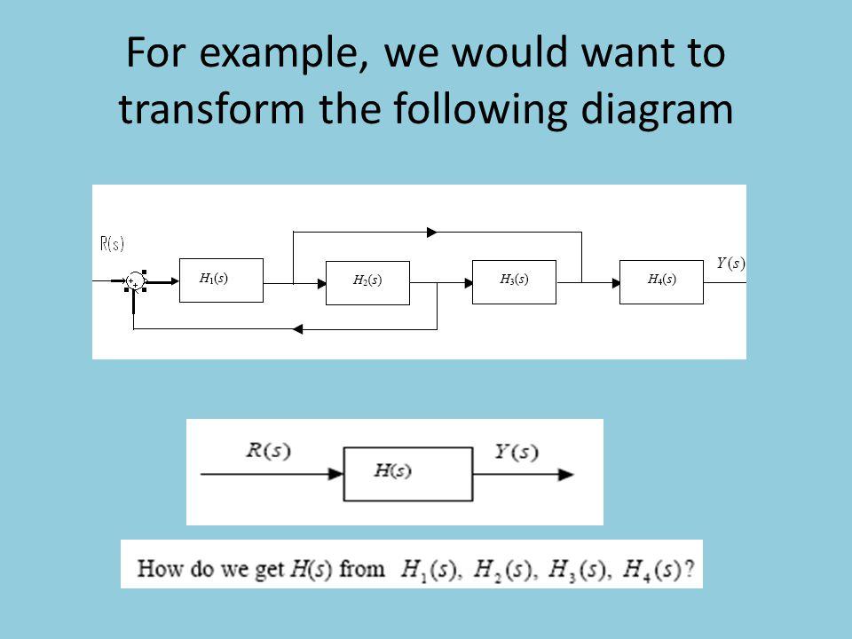 block diagram of transformation wiring diagrams control Systems Block Diagram block diagram of transformation wiring diagram data oreo radar receiver block diagram block diagram of transformation