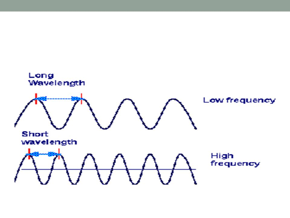 Wavelength Wavelength is the distance between two high pressures or two low pressures Wavelength and frequency are inversely related A short wavelength (high frequency) results in a high pitch
