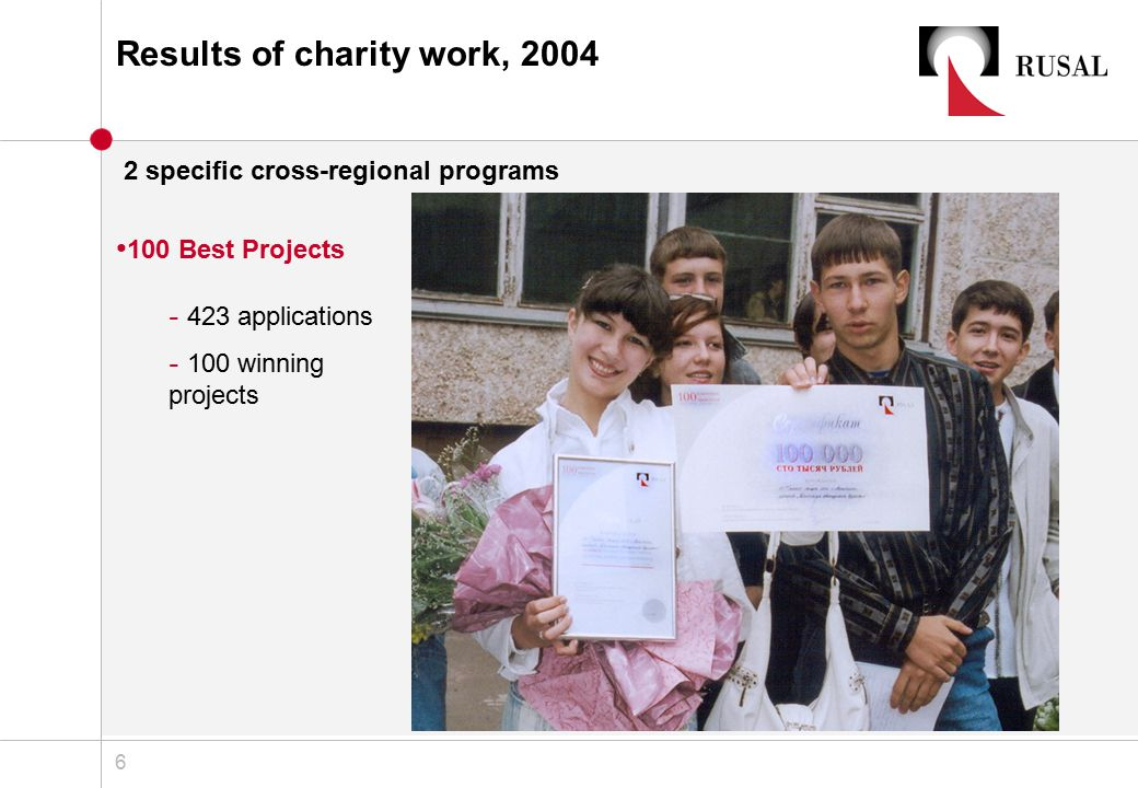 1 Choosing corporate charity programs and practices for