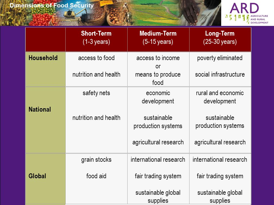 Dimensions of Food Security.