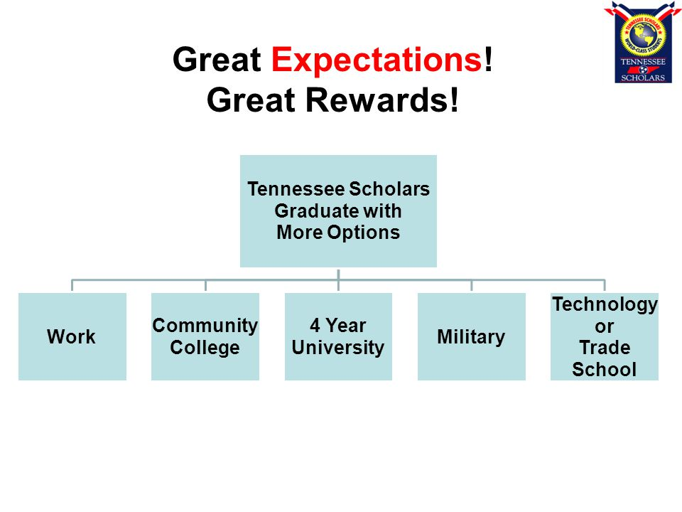 Tennessee Scholars Graduate with More Options Work Community College 4 Year University Military Technology or Trade School Great Expectations.