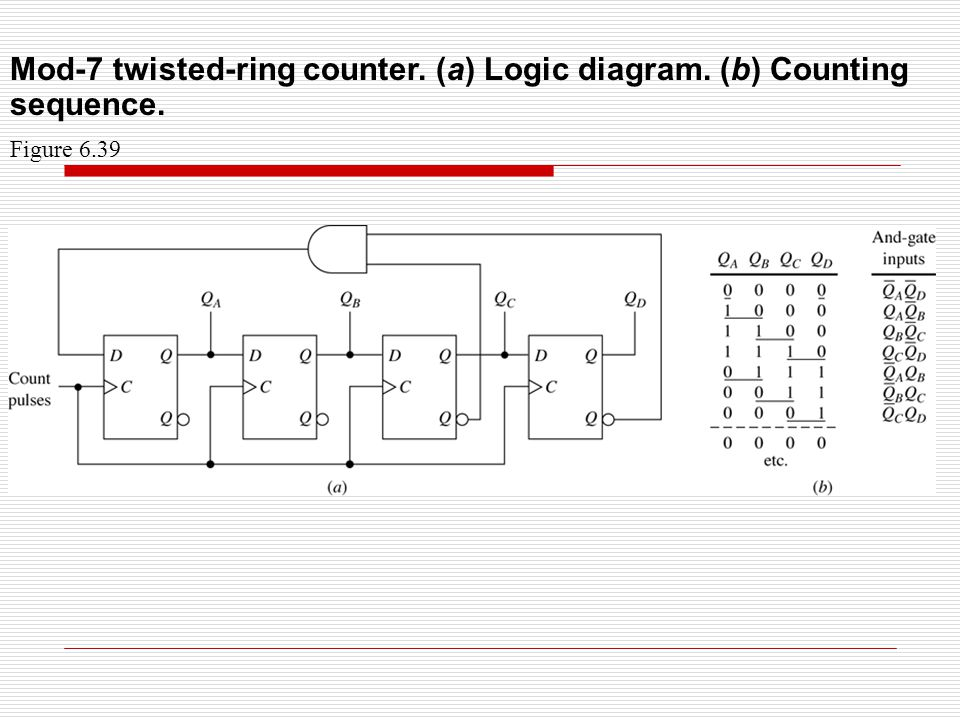 Flip flop applications registers a register is a collection of 21 mod 7 twisted ring counter a logic diagram b counting sequence figure 639 ccuart Images