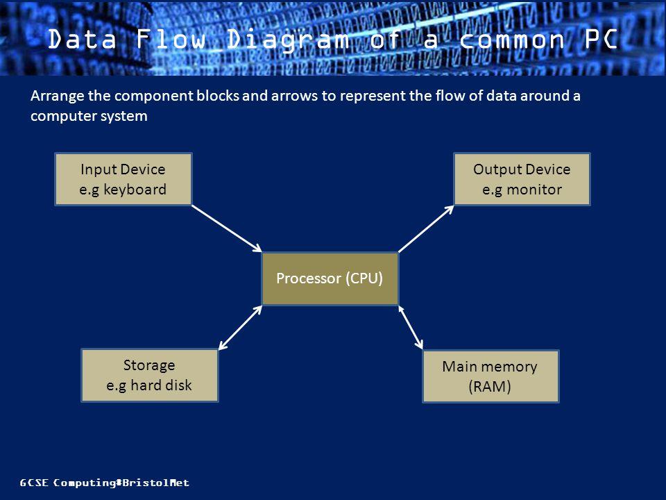 Gcse computingbristolmet session objectives must identify some 7 gcse ccuart Images