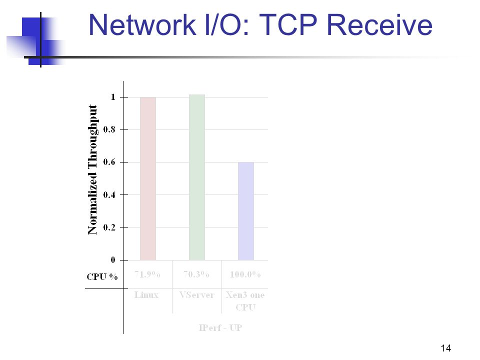 14 Network I/O: TCP Receive