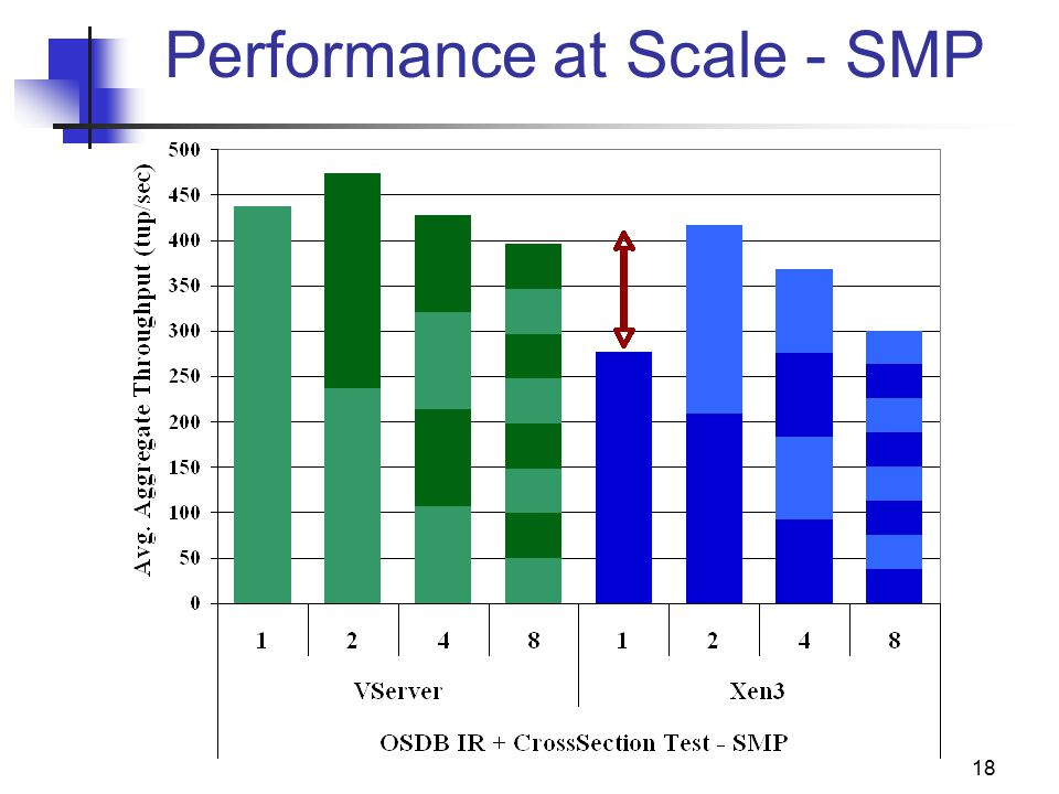 18 Performance at Scale - SMP